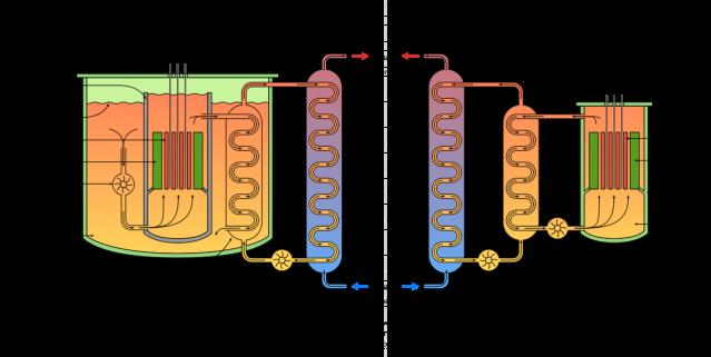 1280px-LMFBR_schematics2.svg