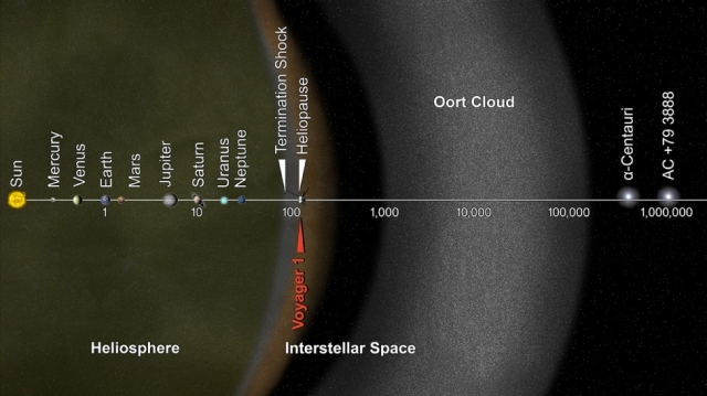 what-is-the-oort-cloud-alpha-centauri