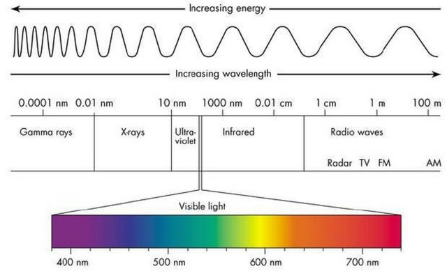 increasing-energy-wavelength-visible-light-graph