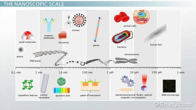 Nanometre